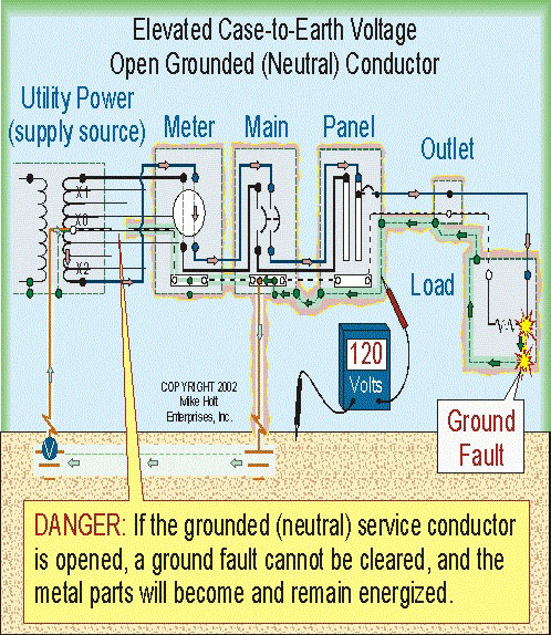 un250 64 sub panel grounding electrical diy chatroom home improvement forum 3 R Sub Panel Wire Diagrams at edmiracle.co
