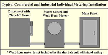 Protection Of Metering Installations