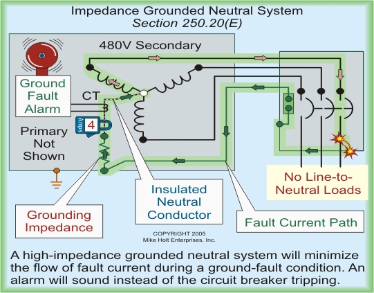 house wiring color diagram grounding vs bonding online training 3  grounding vs bonding online training 3