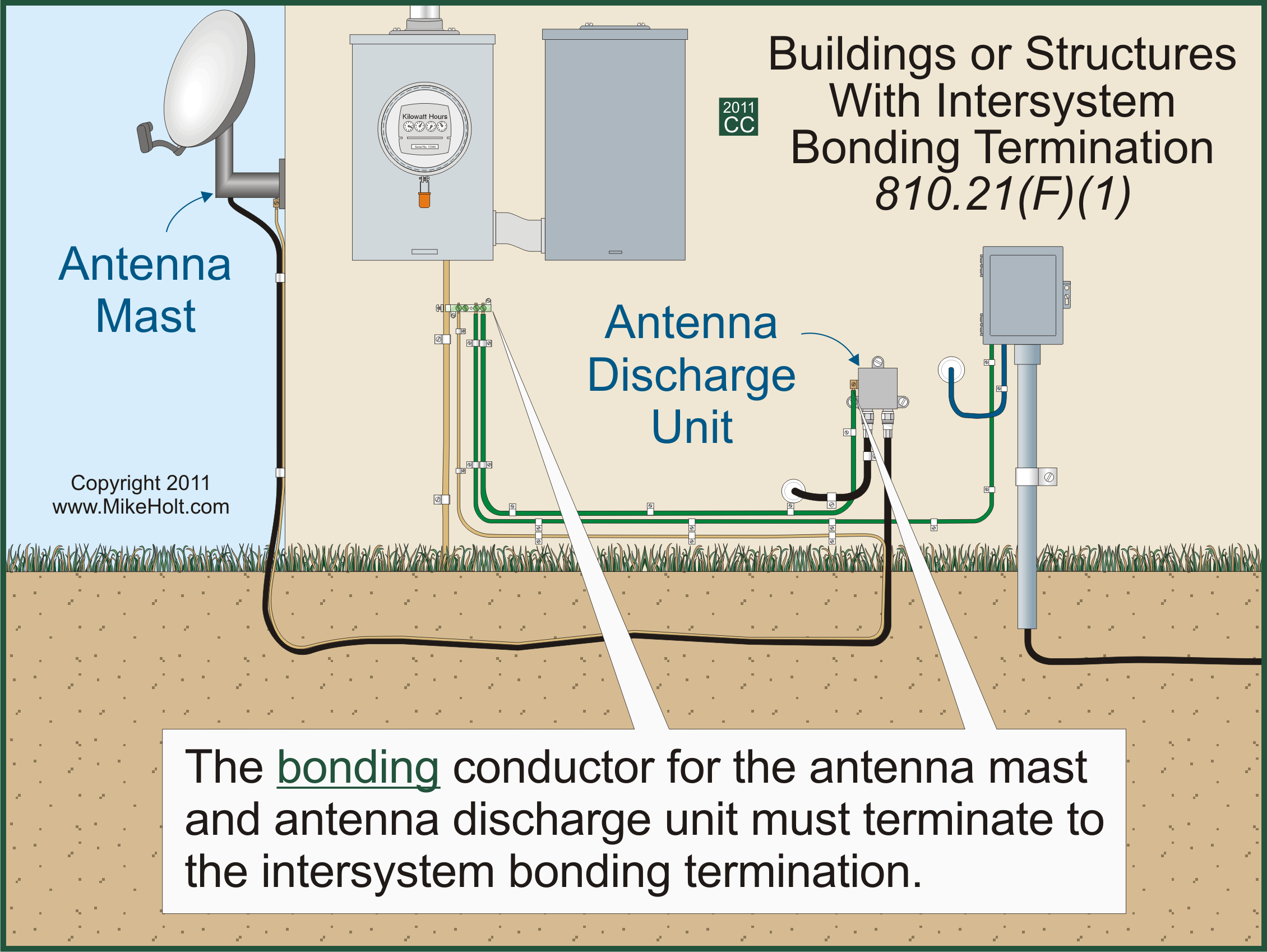 Low Voltage Wiring Building Code