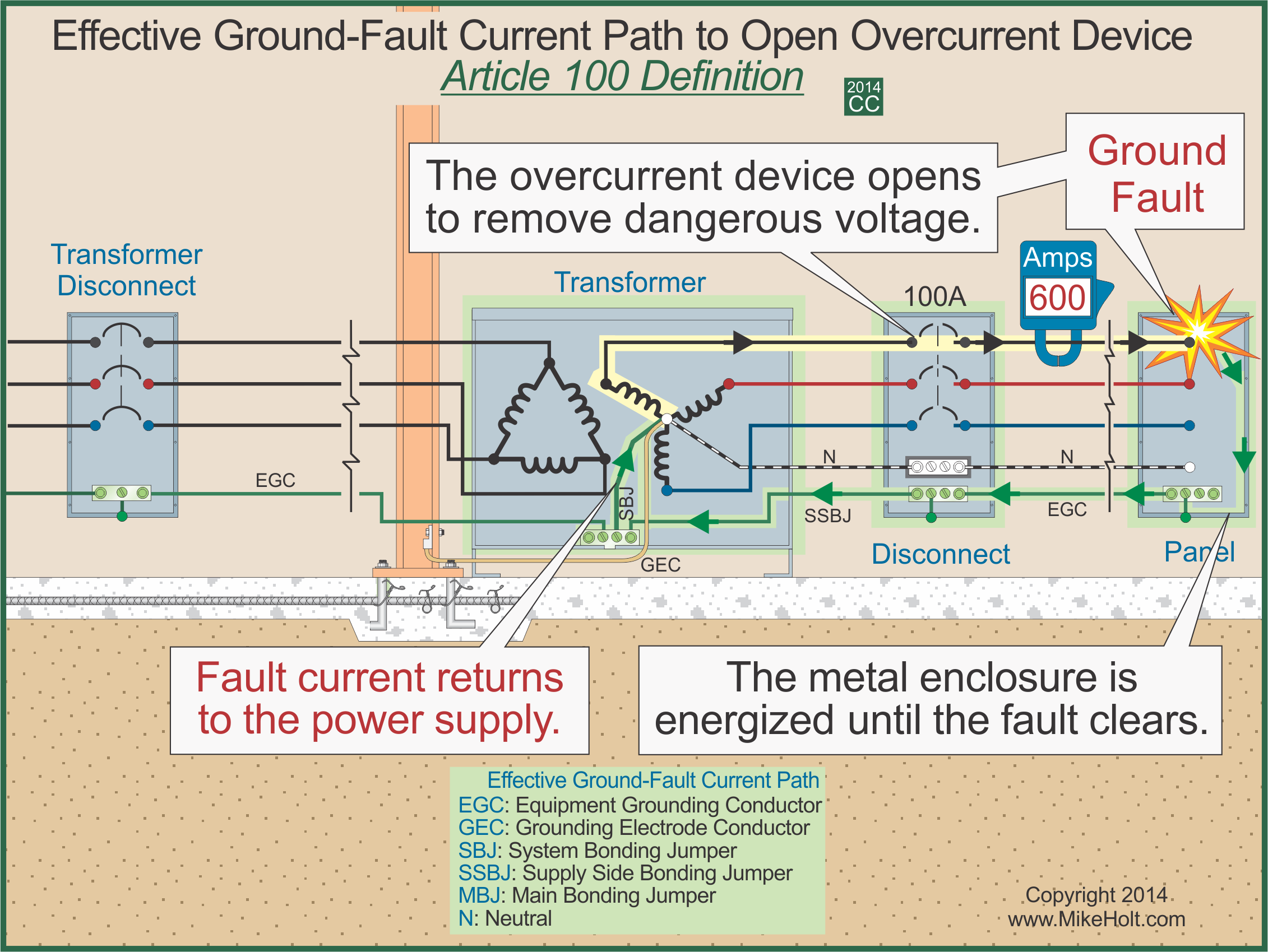 phase failure relay wiring diagram mike holt grounding vs bonding 2014 grounding vs  mike holt grounding vs bonding 2014 grounding vs