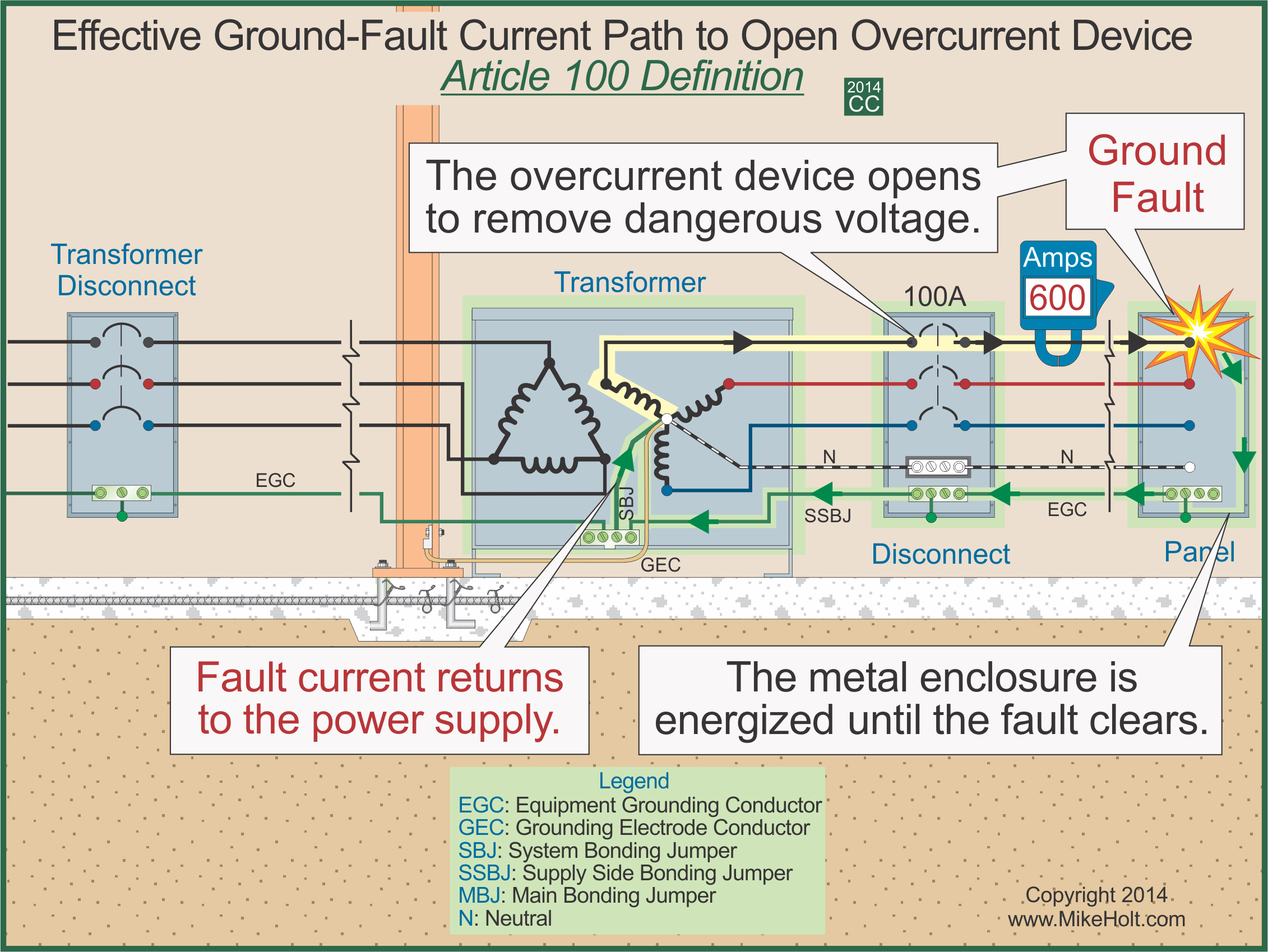 Mike Holt Code Safety 2014 Understanding The National Electrical Wiring System Definition Sample Graphic